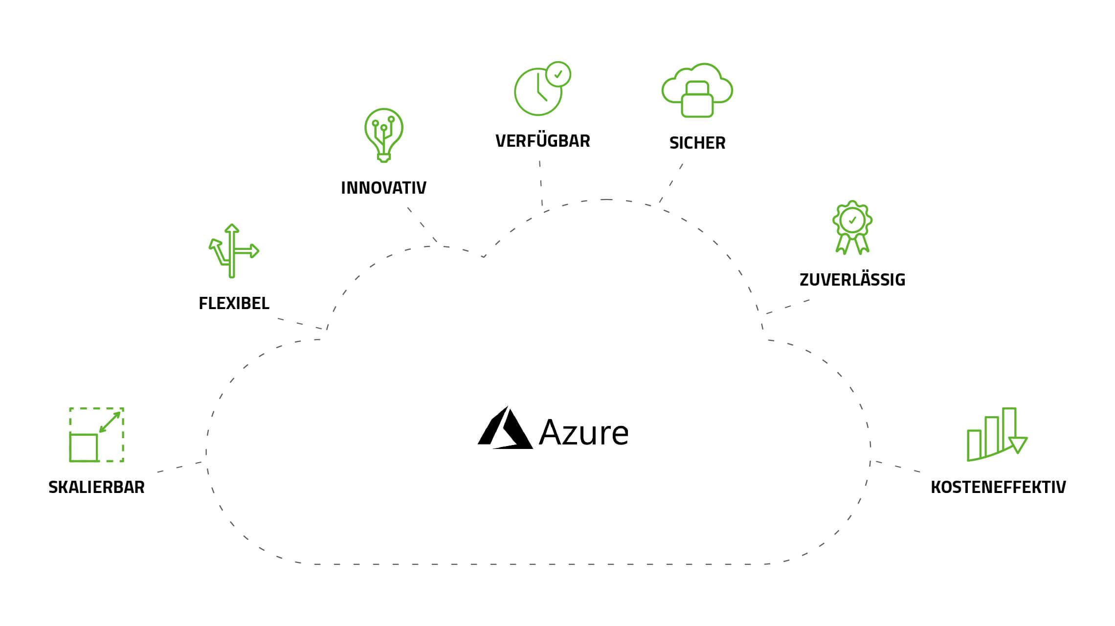 Vorteile von Microsoft Azure