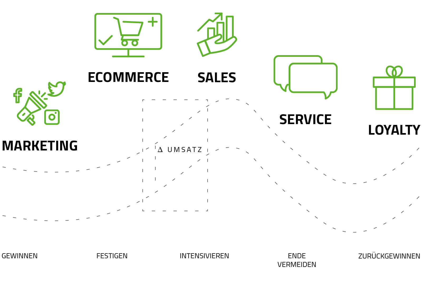 Lifecycle Customer Experience